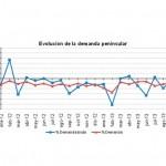 El consumo de energía eléctrica en la península desciende un 2,9% en lo que va de año