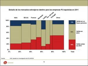 Estudio de los mercados extranjeros destino para las empresas FV españolas en 2011. Fuente Eclareon