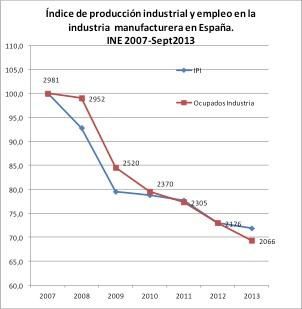 Índice de producción industrial y empleo en la industria manufacturera - Fuente INE