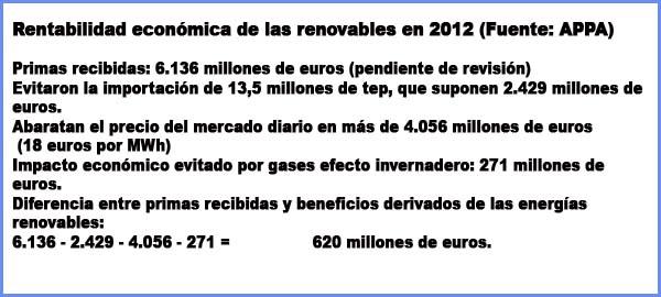 Ahorro generado por renovables en 2012