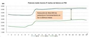 Potencia media horaria 2 martes de febrero en p48