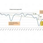 Crece el pánico entre la industria cogeneradora, según ACOGEN, con la paralización de 1800 MW tras la reforma