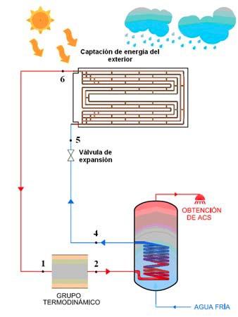 Paneles termodinamicos precio