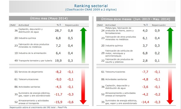 ranking sectorial IRE