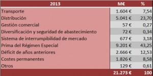 impuestos peajes 2013