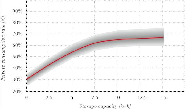Relación entre la cuota de autoconsumo y la capacidad de almacenamiento en una unidad familiar media de cuatro personas, siendo el consumo de energía anual de 5000 kWh