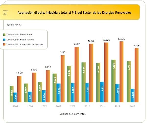 contribución al PIB de las renovables