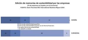 edición de memorias rsc
