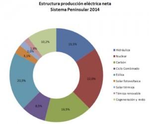 reparto fuentes de energía