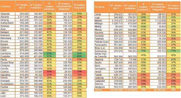 Información acerca del cumplimiento del Plan de Sustitución de Contadores desagregada por provincias. Fuente- CNMC
