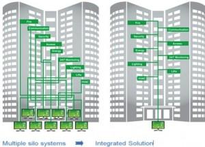 Los hoteles podrían ahorrar hasta un 30% del gasto energético con un control y monitorización