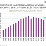 La luz, en el mercado diario eléctrico, aumentó un 54,6% en 2015 respecto a 2014