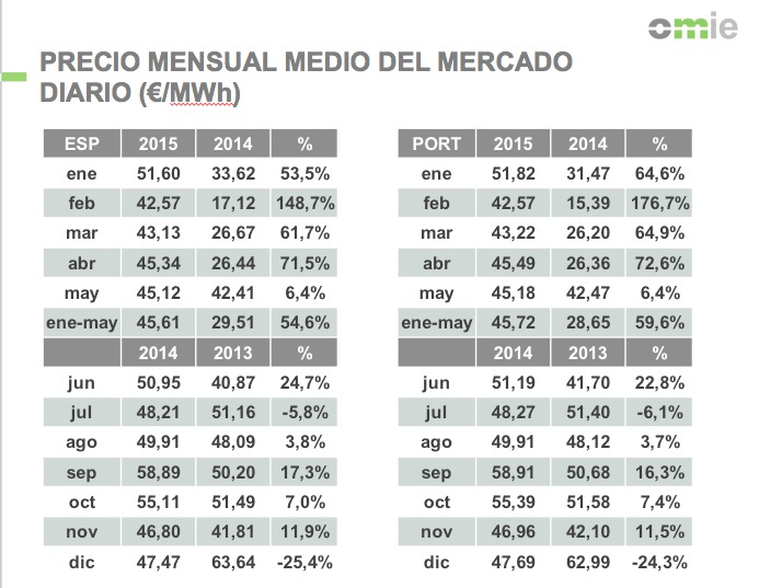 precio medio mensual en el mercado diario
