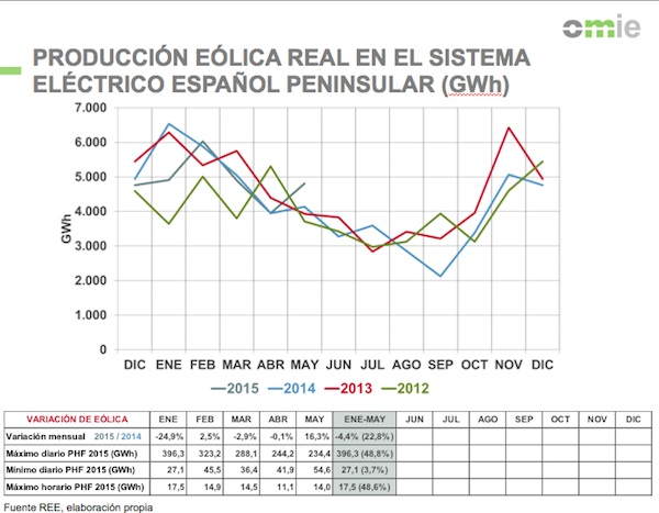 producción eólica