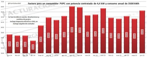 10factura pvpc desde inicio