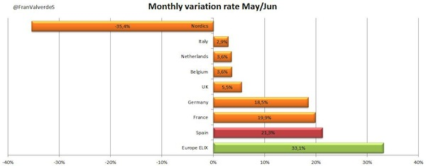 16variacion precios europeos