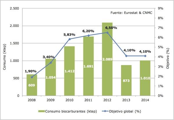 Consumos y objetivos globales de biocarburantes en España entre 2008 y 2014
