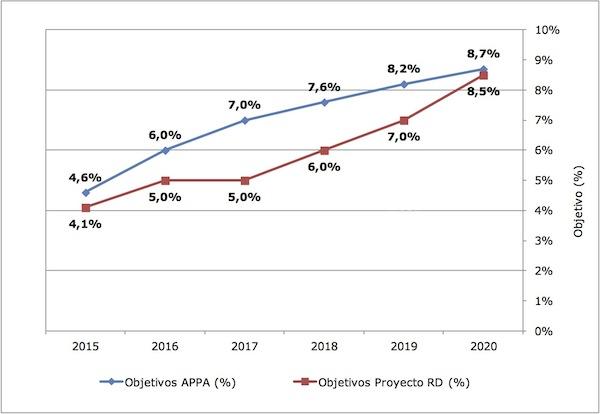 Objetivos globales obligatorios de biocarburantes propuestos para 2015-2020