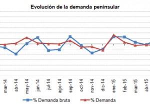 La demanda eléctrica en España no remonta mientras el crecimiento económico se acerca al 3%