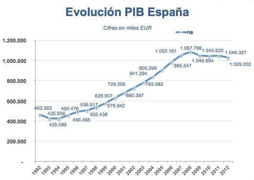 evolución pib españa1