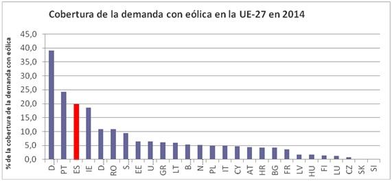 cobertura demanda eolica ue 2014