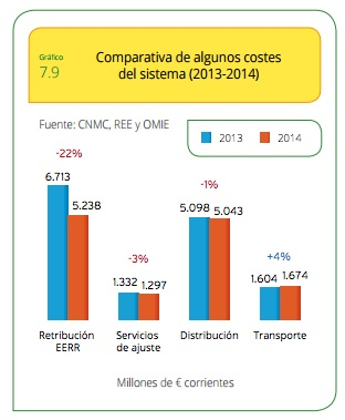 comparativa costes del sistema