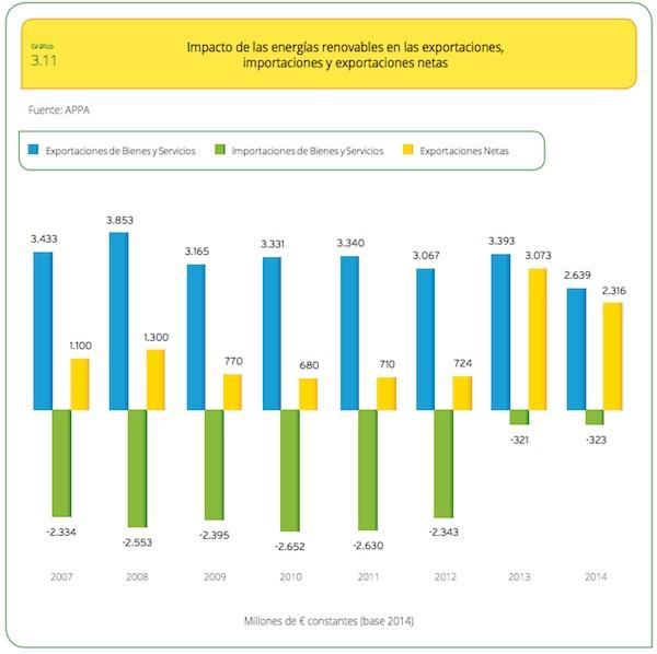 impacto balanza comercial renovables 2014
