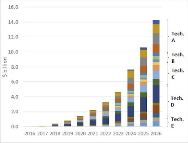 Previsión del mercado de las baterías de iones de litio avanzadas y desglose por tecnología y sector de aplicación.