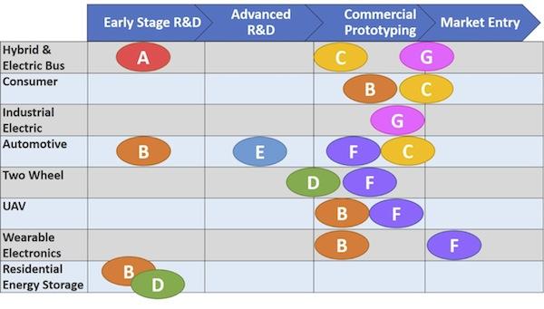 Madurez de seis tipos de tecnología de baterías (AF) por sector de aplicación.