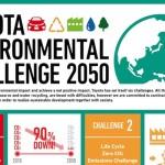Toyota reducirá en un 90% las emisiones de CO2 de vehículos nuevos para 2050 respecto a las de 2010
