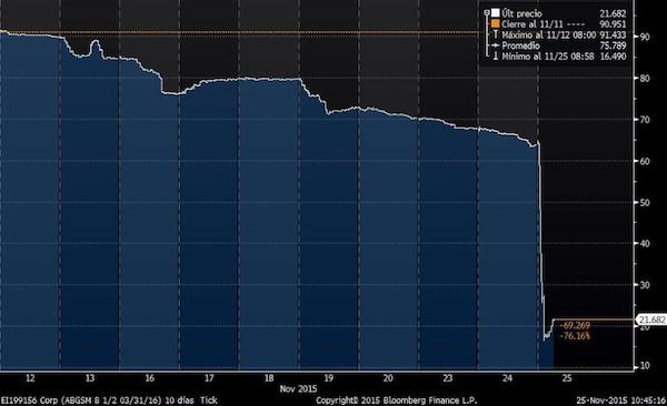 desplome bonos abengoa
