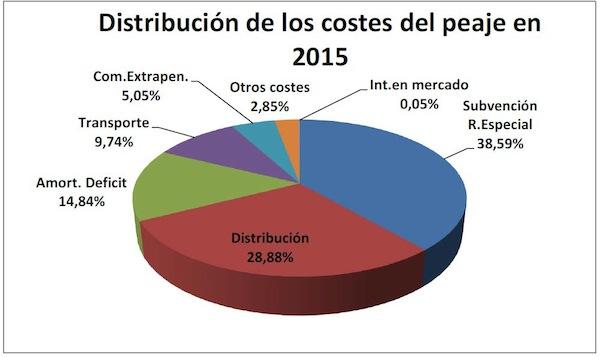 distribución de los costes del peaje 2015