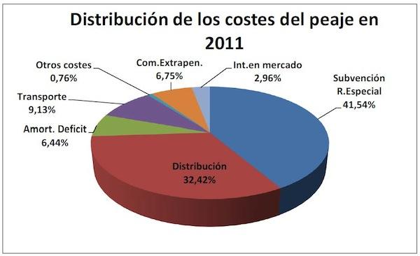 distribución de los costes del peaje