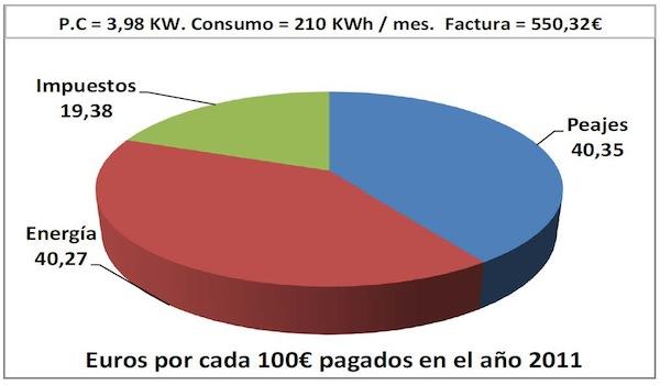 euros por cada 100 pagados 2011