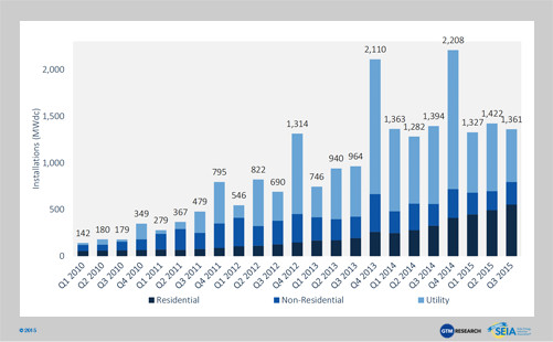 Instalaciones fotovoltaicas de EE.UU., 2010-Q3 2015