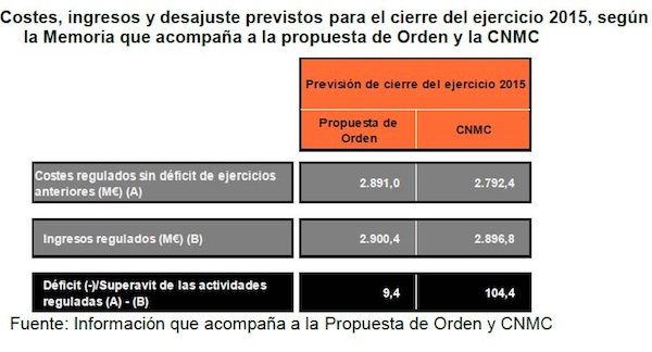 costes ingresos y desajustes sector electrico cnmc