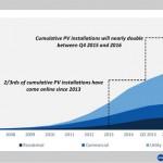 La fotovoltaica bate récords en EEUU, en este último trimestre se esperan 3GW de nueva instalación