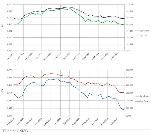 Diferencial de los precios de la gasolina 95 y el gasóleo A (sin impuestos) y las cotizaciones internacionales de referencia. Fuente: CNMC