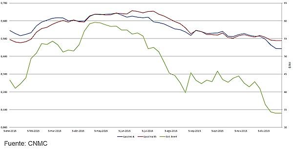 Diferencial de los precios de la gasolina 95 y el gasóleo A (sin impuestos) y la cotización del barril de Brent. Fuente: CNMC