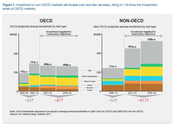 OCDE informe1