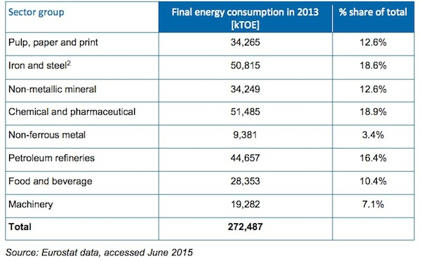 energia por sectores industriales