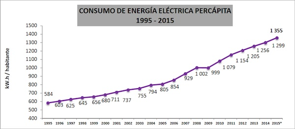 consumo de energia electrica per capita peru