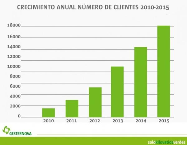 crecimiento anual de clientes gesternova