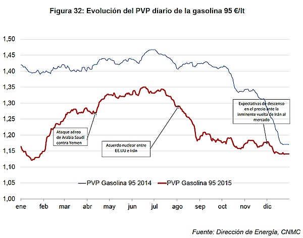evolucion del pvpc diario del combustible