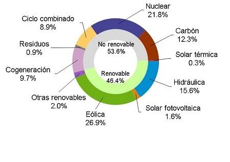 generación de electricidad por tecnologias enero 2016