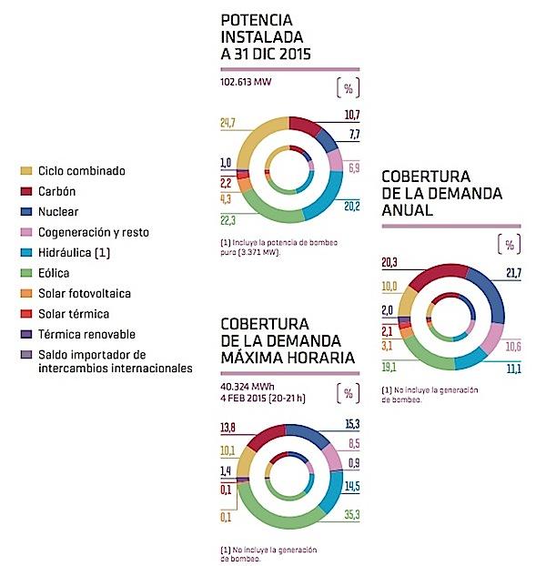 potencia instalada y demanda 2015