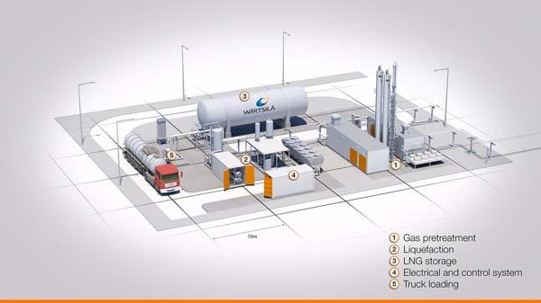 Biogaswartisila