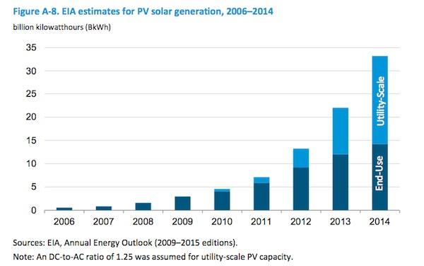 evolucion fotovoltaica residencial y a escala eeuu