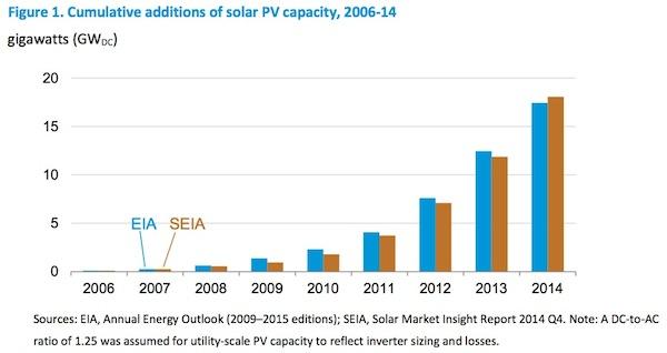 evolucion solar fotovoltaica eeuu