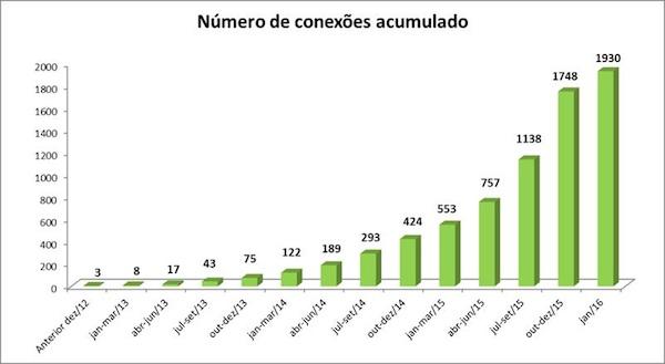 generacion distribuida brasil